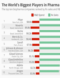 THE WORLD'S BIGGEST PLAYERS IN PHARMA