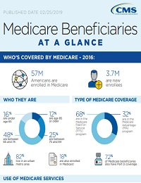 MEDICARE BENEFICIARIES AT A GLANCE