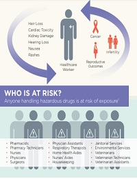 HOW MANY HEALTHCARE WORKERS ARE EXPOSED TO HAZARDOUS DRUGS ANNUALLY?