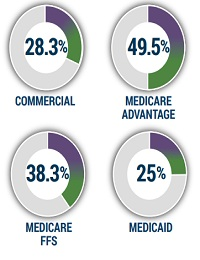 ALTERNATIVE HEALTHCARE PAYMENT MODEL TRENDS