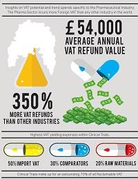 PHARMACEUTICAL INDUSTRY VAT STATS
