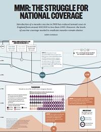 MMR: THE STRUGGLE FOR NATIONAL COVERAGE