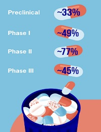HOW TO INCREASE THE SUCCESS OF DRUG DEVELOPMENT WITH SMART DESIGN?