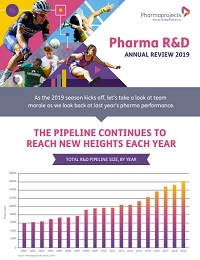 PHARMA R&D ANNUAL REVIEW 2019