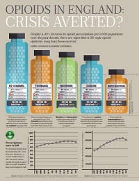 OPIOIDS IN ENGLAND: CRISIS AVERTED?