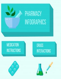 PHARMACIST WITH ALL STAGES CREATION SELLING